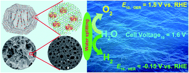 Graphical abstract: A novel flower-like architecture of FeCo@NC-functionalized ultra-thin carbon nanosheets as a highly efficient 3D bifunctional electrocatalyst for full water splitting