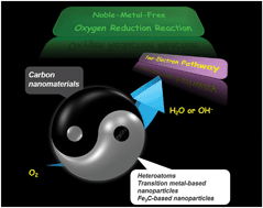 Graphical abstract: Towards high-efficiency nanoelectrocatalysts for oxygen reduction through engineering advanced carbon nanomaterials