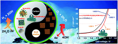 Graphical abstract: Design and synthesis of integrally structured Ni3N nanosheets/carbon microfibers/Ni3N nanosheets for efficient full water splitting catalysis